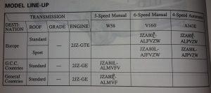 MODEL_LINE-UP-300x133 GCC-Spec und GEN-Modell Produktionsdaten